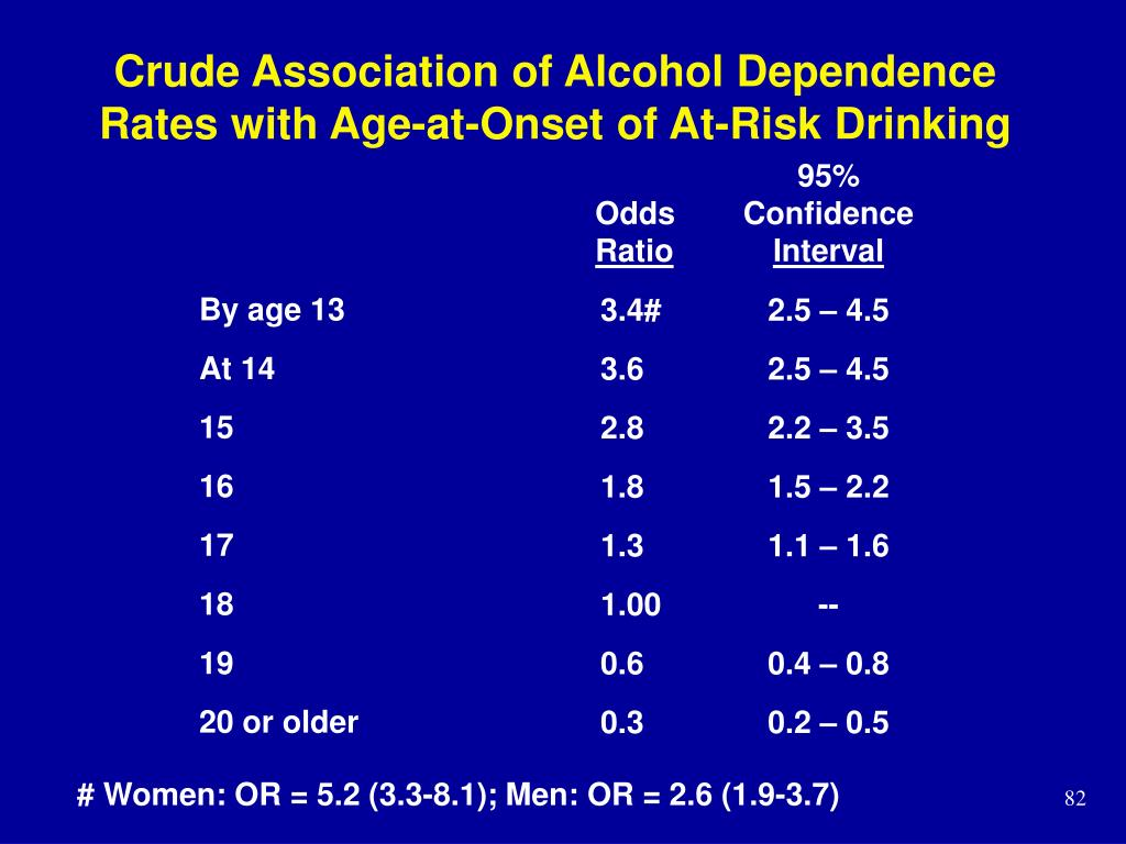Crude Association of Alcohol Dependence Rates with Age-at-Onset of At-Risk Drinking