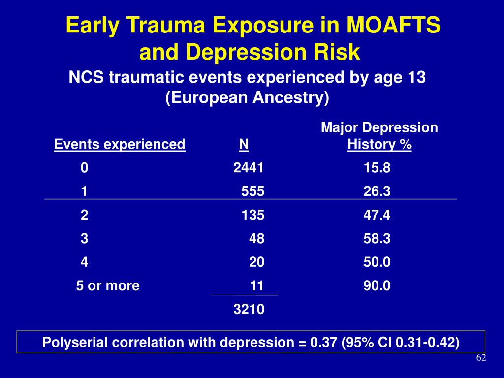 Early Trauma Exposure in MOAFTS and Depression Risk