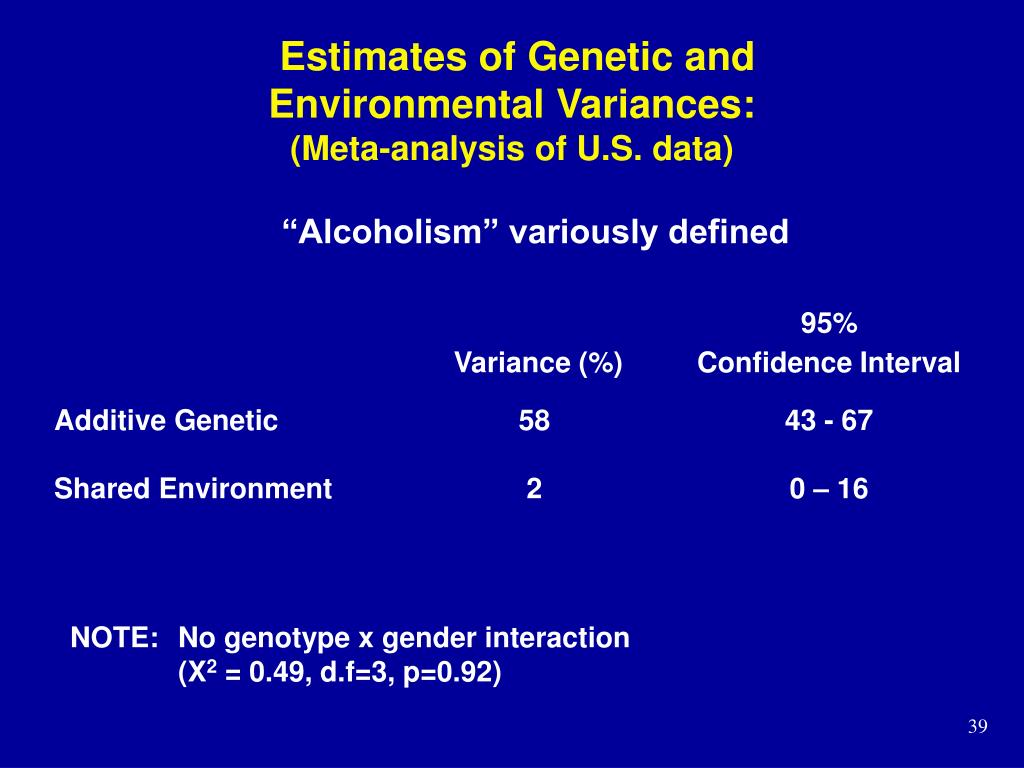 Estimates of Genetic and