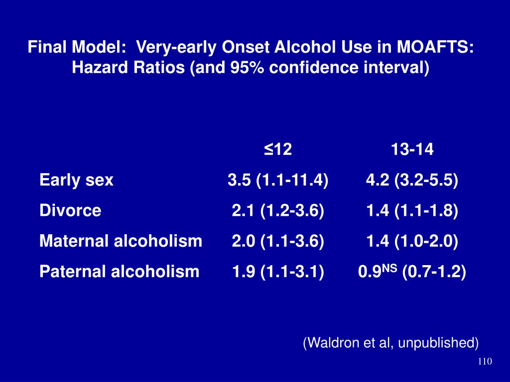Final Model:  Very-early Onset Alcohol Use in MOAFTS:  Hazard Ratios (and 95% confidence interval)