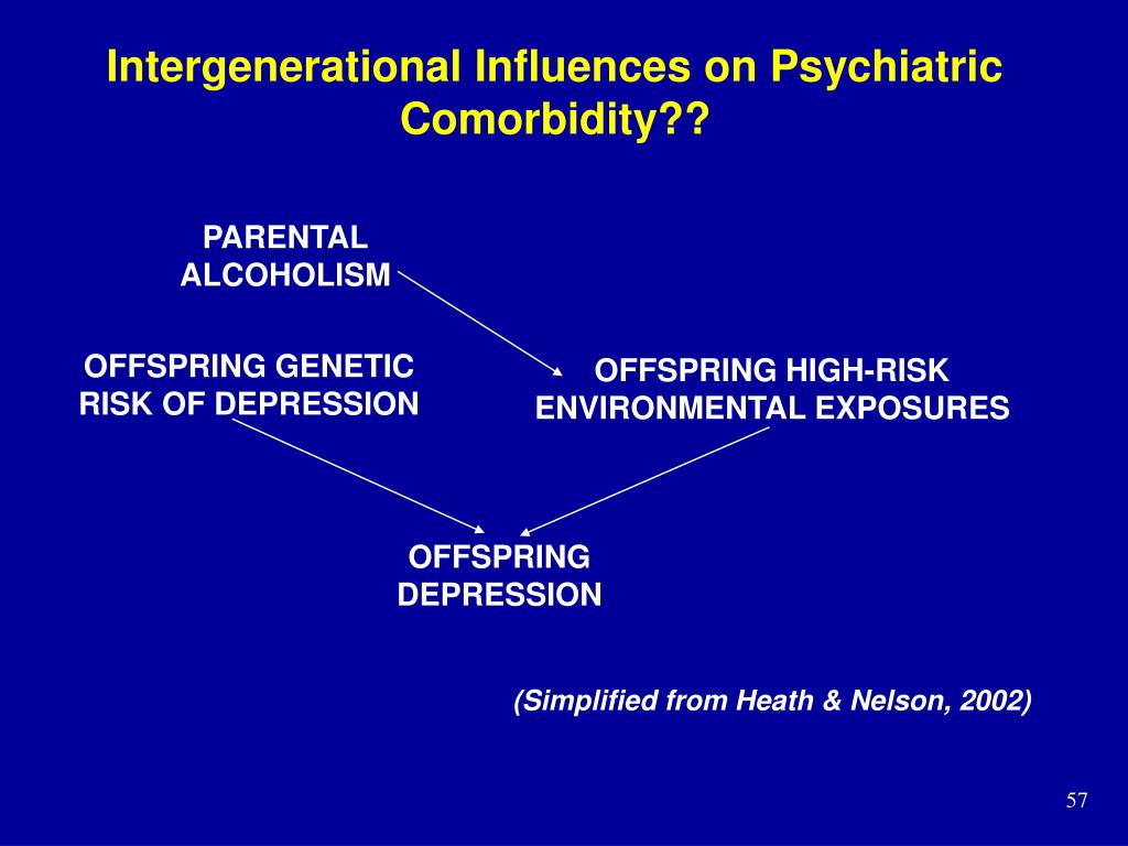 Intergenerational Influences on Psychiatric Comorbidity??
