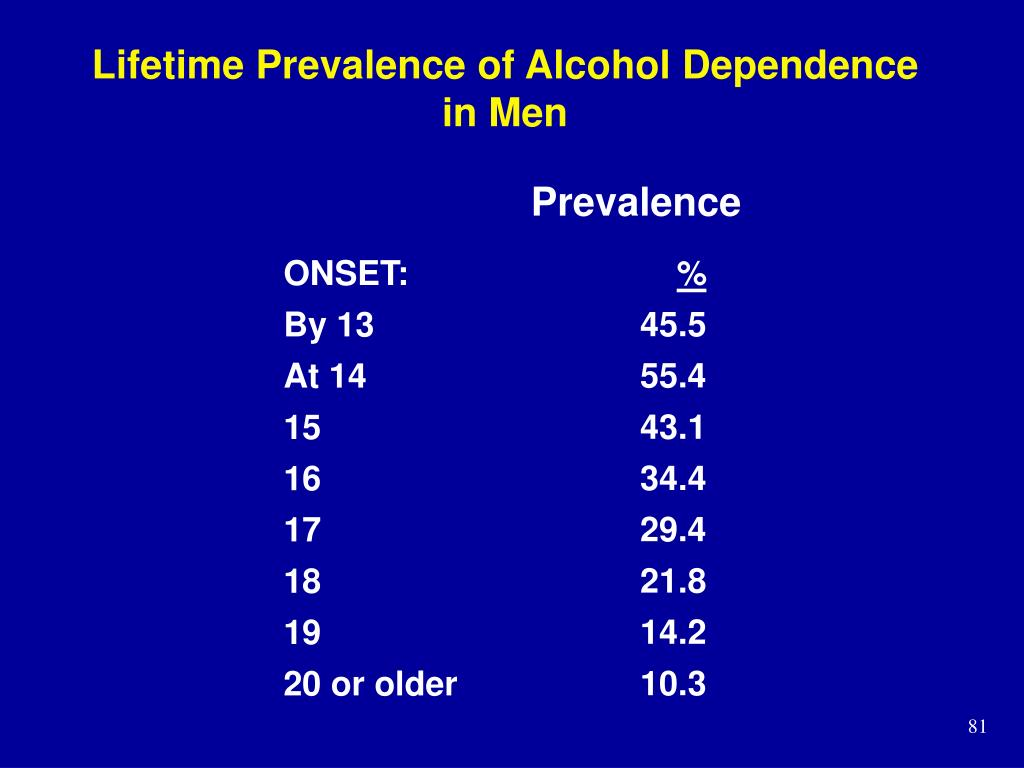 Lifetime Prevalence of Alcohol Dependence in Men