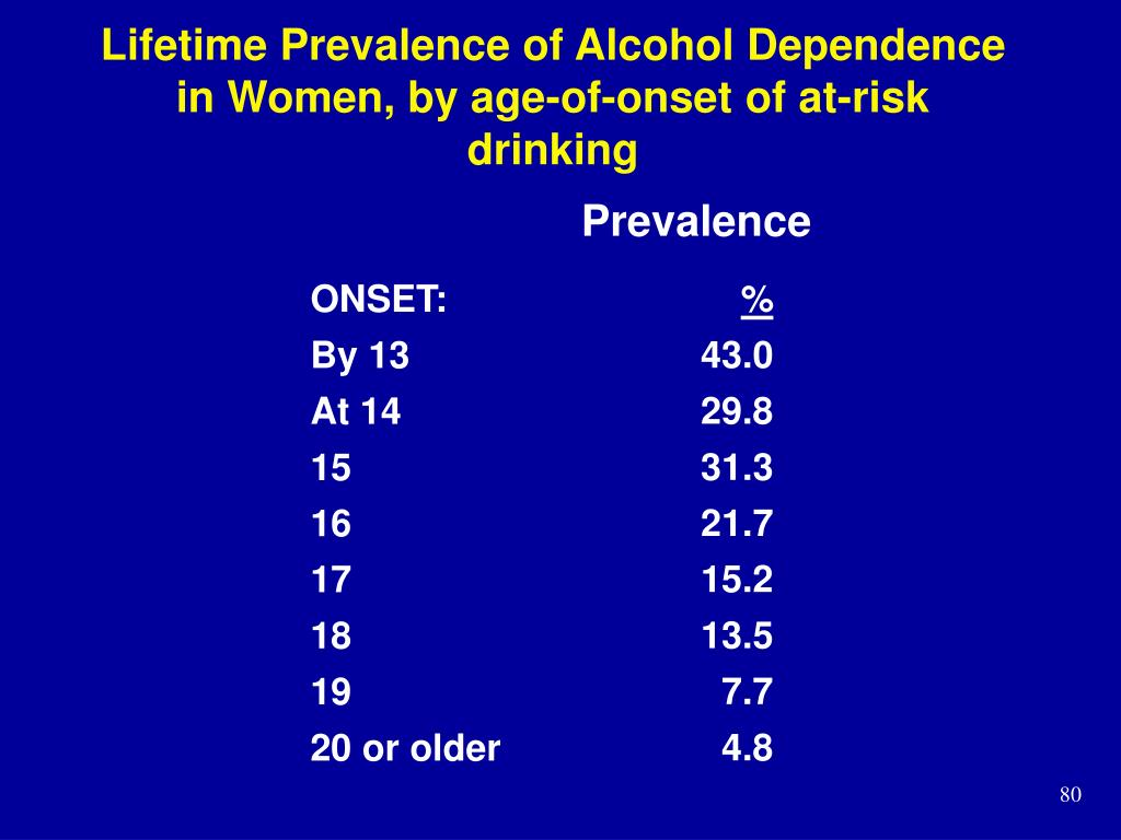 Lifetime Prevalence of Alcohol Dependence in Women, by age-of-onset of at-risk drinking