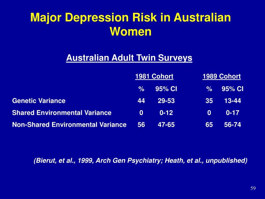 Major Depression Risk in Australian Women