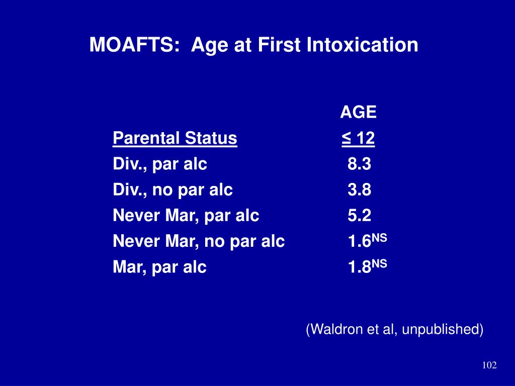 MOAFTS:  Age at First Intoxication