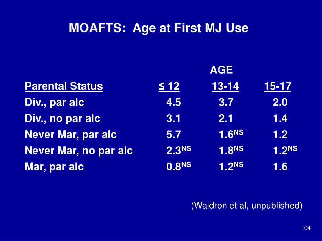 MOAFTS:  Age at First MJ Use