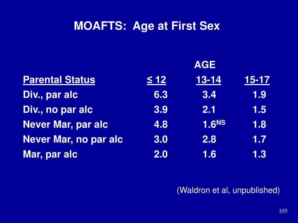 MOAFTS:  Age at First Sex