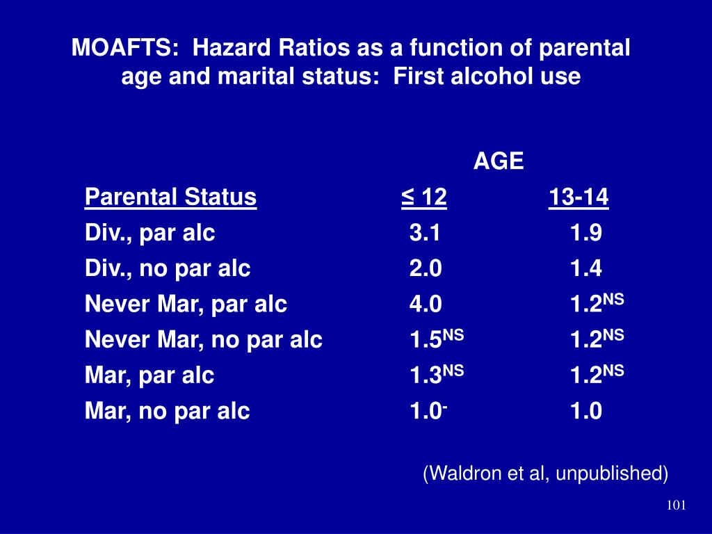 MOAFTS:  Hazard Ratios as a function of parental age and marital status:  First alcohol use