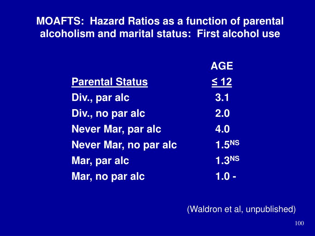 MOAFTS:  Hazard Ratios as a function of parental alcoholism and marital status:  First alcohol use