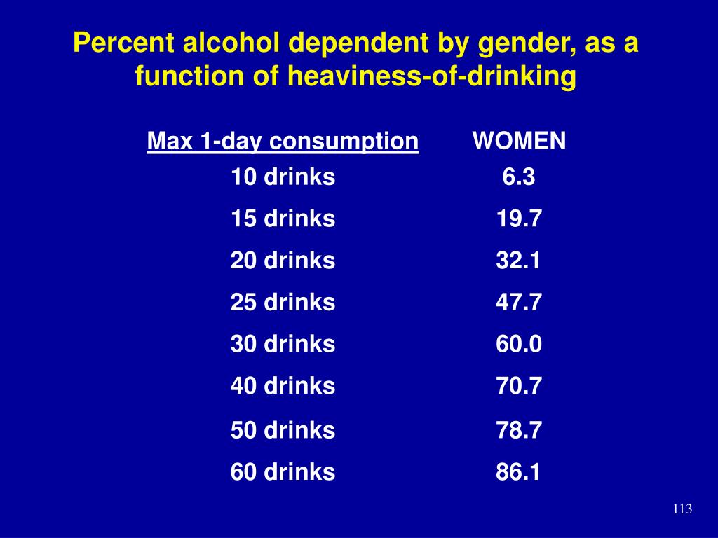 Percent alcohol dependent by gender, as a function of heaviness-of-drinking