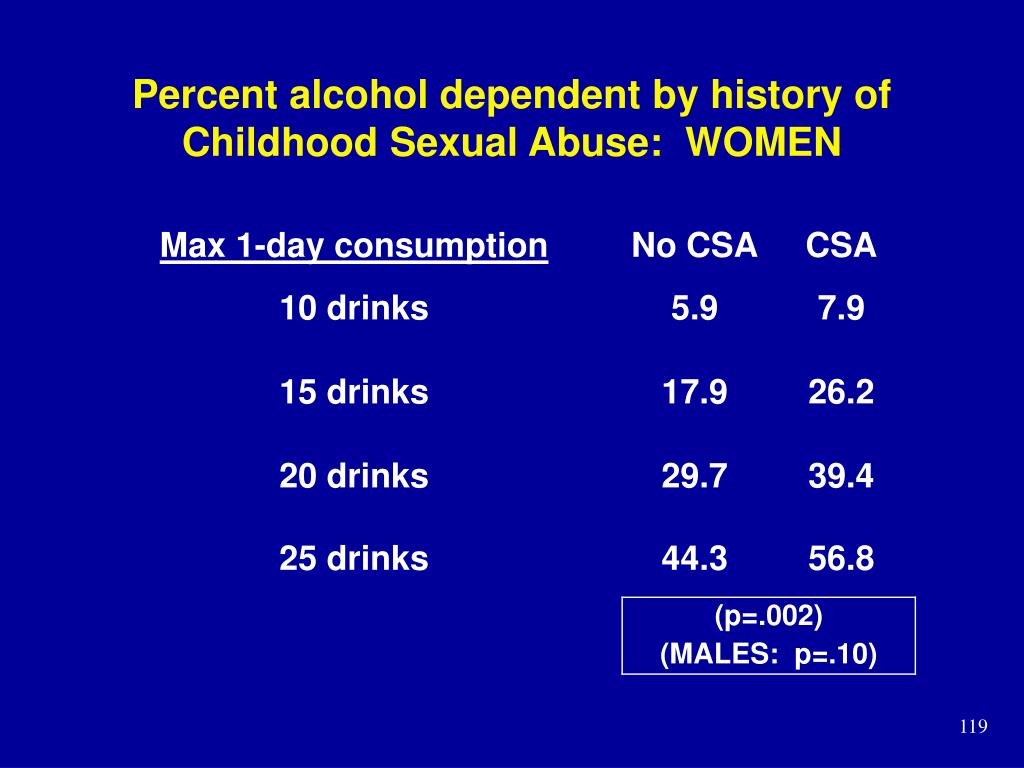 Percent alcohol dependent by history of Childhood Sexual Abuse:  WOMEN
