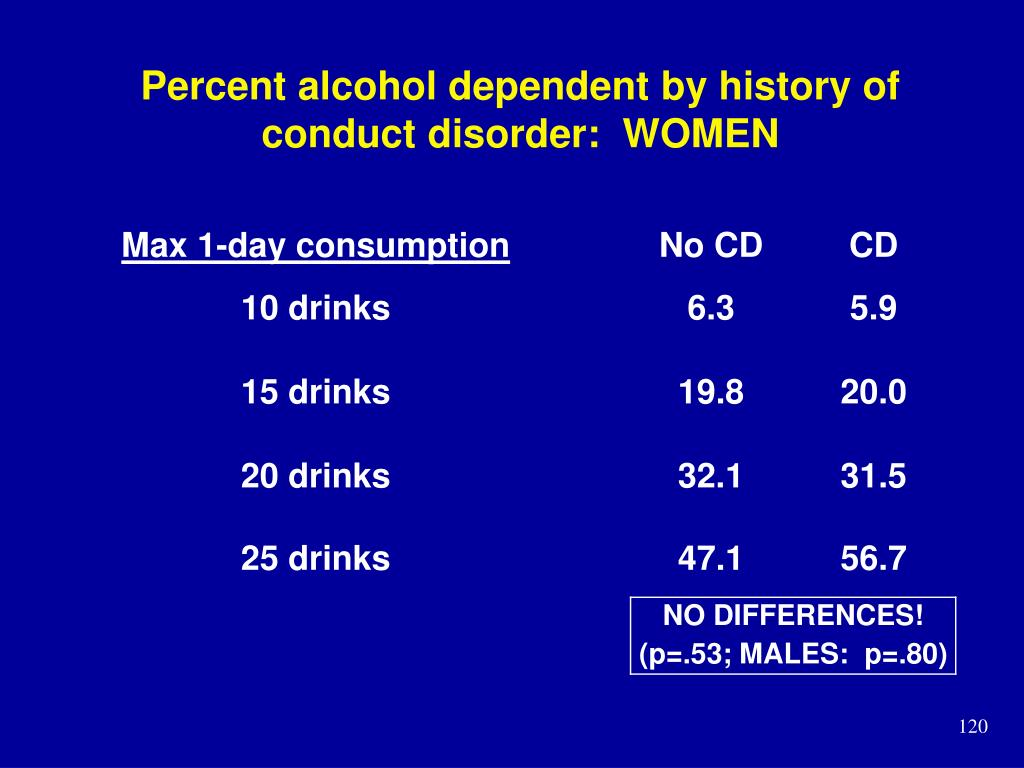 Percent alcohol dependent by history of conduct disorder:  WOMEN