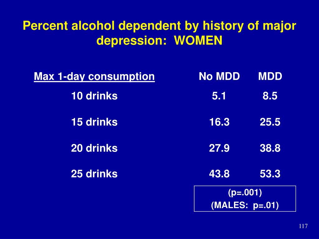 Percent alcohol dependent by history of major depression:  WOMEN