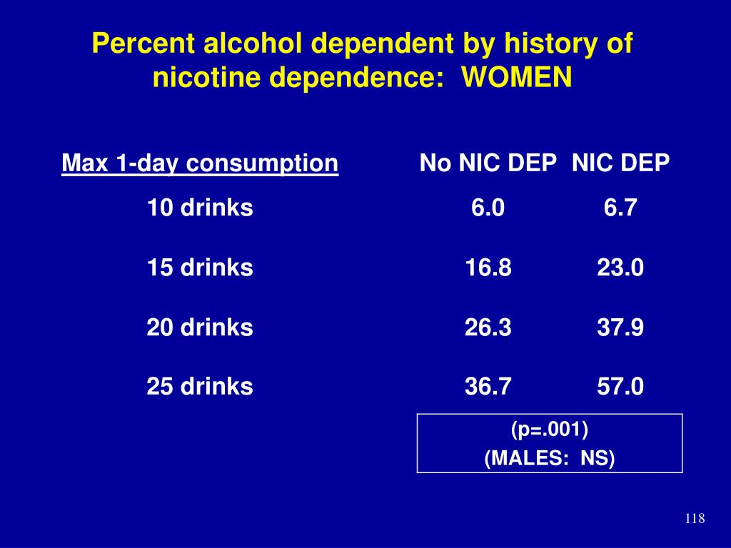 Percent alcohol dependent by history of nicotine dependence:  WOMEN