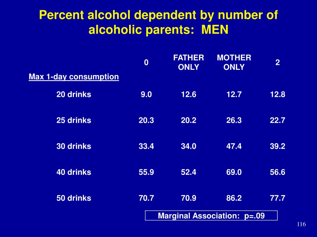 Percent alcohol dependent by number of alcoholic parents:  MEN