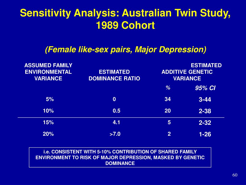 Sensitivity Analysis: Australian Twin Study, 1989 Cohort