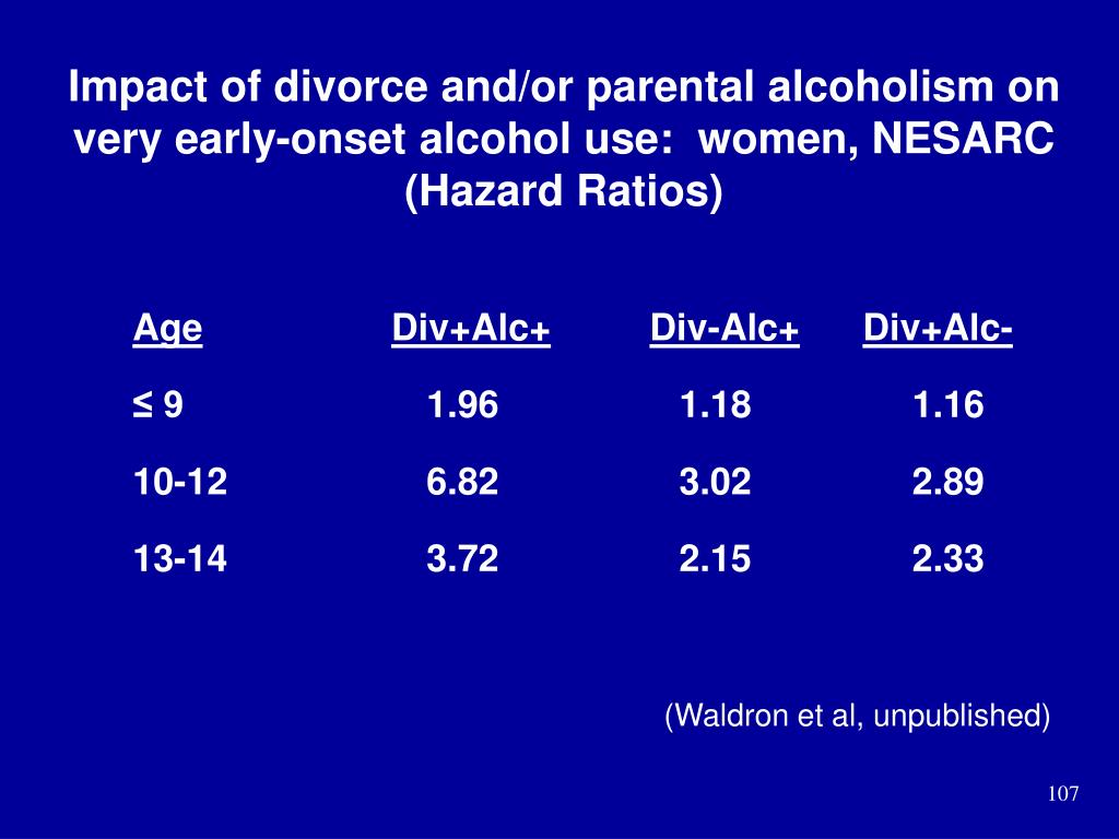 Impact of divorce and/or parental alcoholism on very early-onset alcohol use:  women, NESARC