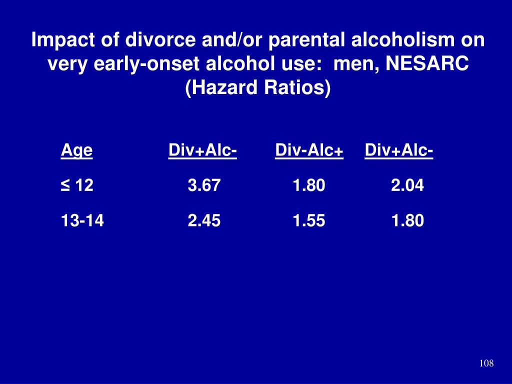 Impact of divorce and/or parental alcoholism on very early-onset alcohol use:  men, NESARC