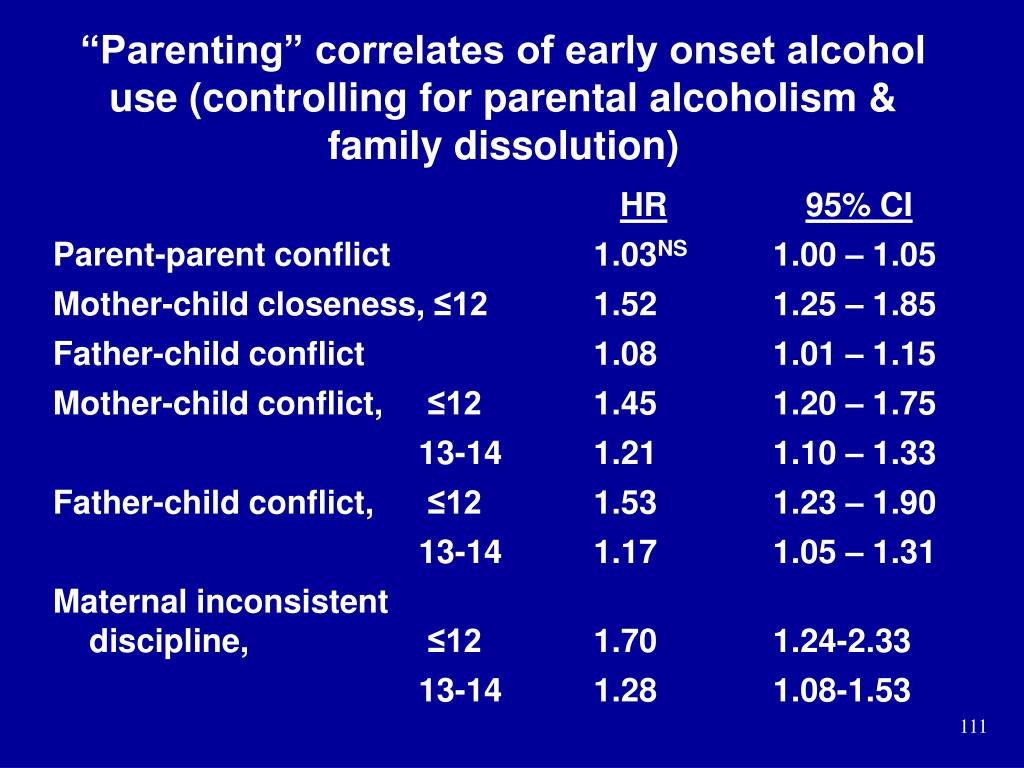 """""""Parenting"""" correlates of early onset alcohol use (controlling for parental alcoholism & family dissolution)"""