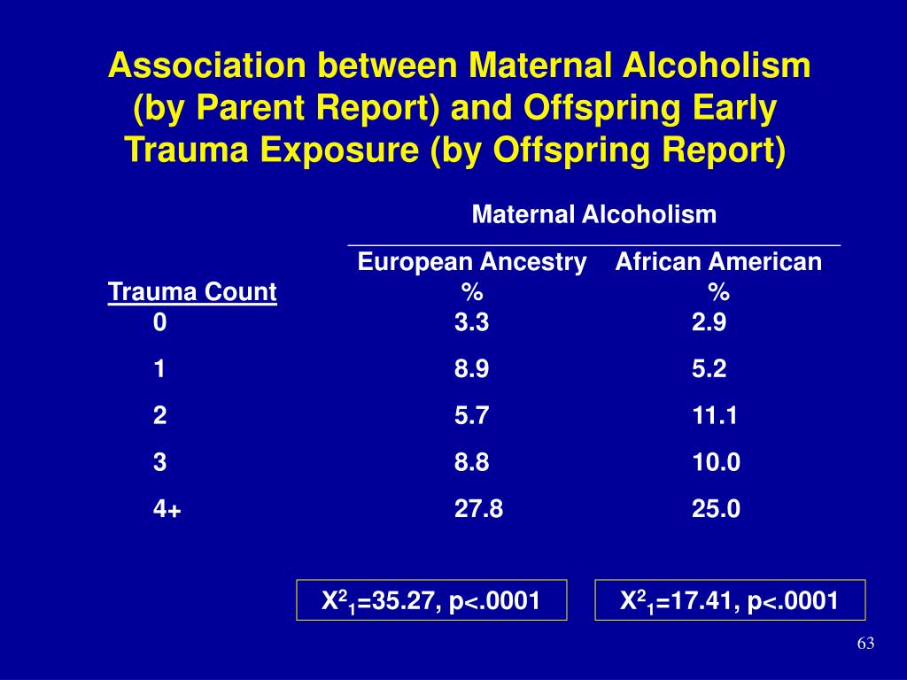 Association between Maternal Alcoholism (by Parent Report) and Offspring Early Trauma Exposure (by Offspring Report)