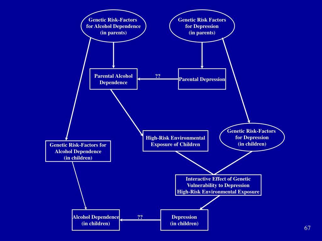 Genetic Risk-Factors