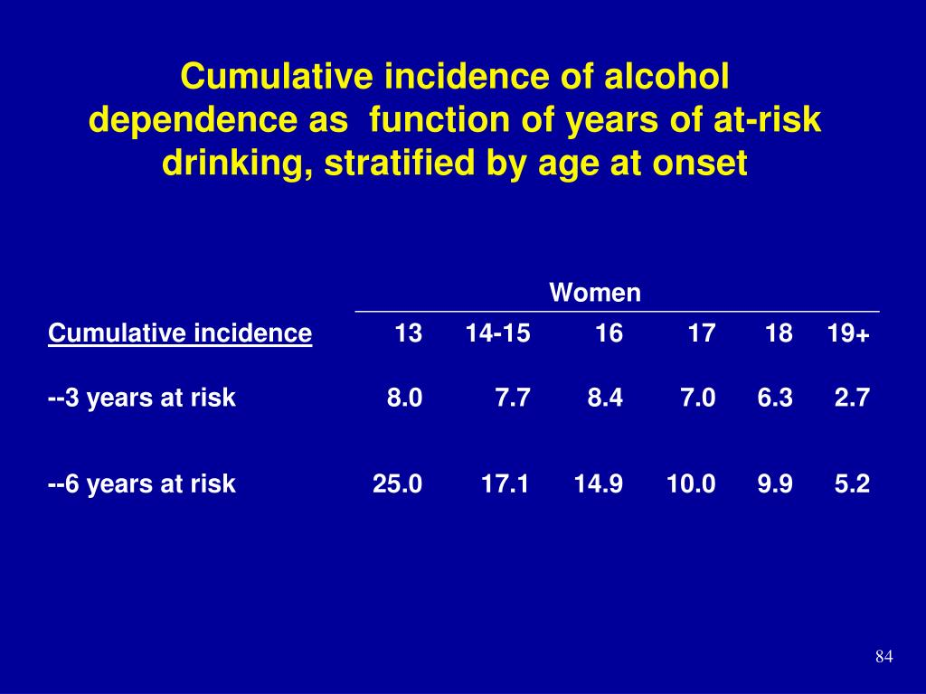 Cumulative incidence of alcohol dependence as  function of years of at-risk drinking, stratified by age at onset