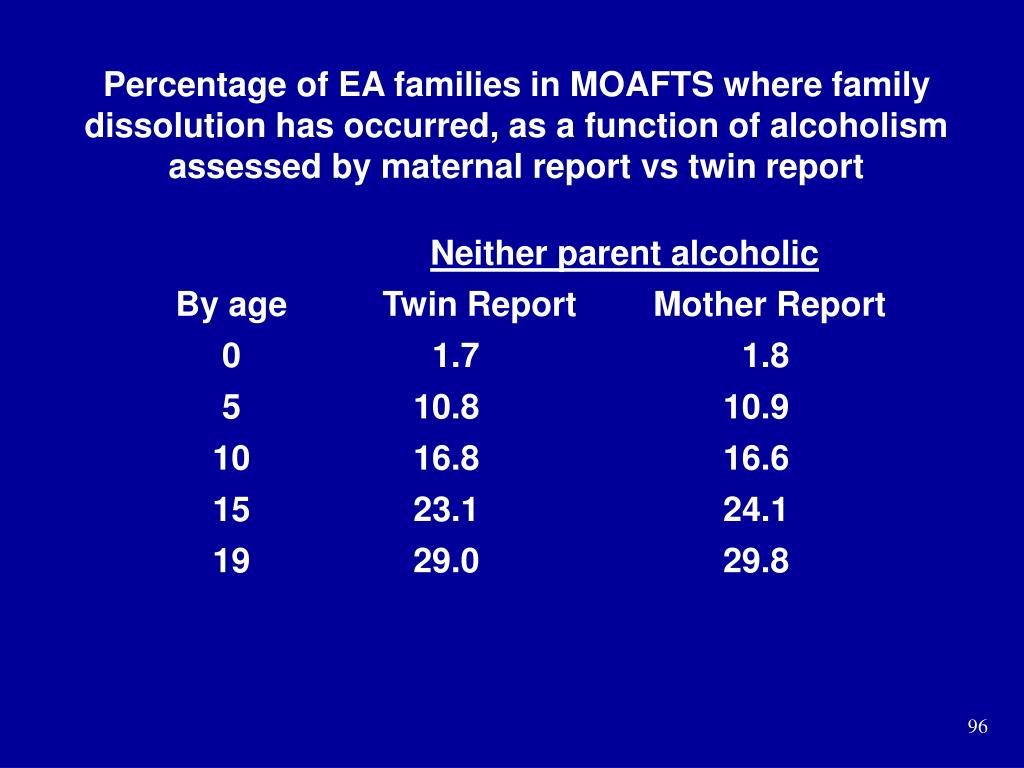 Percentage of EA families in MOAFTS where family dissolution has occurred, as a function of alcoholism assessed by maternal report vs twin report