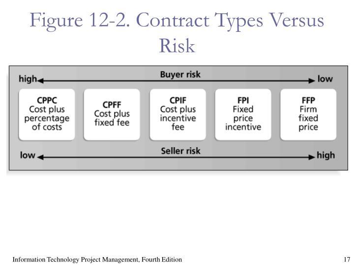 Figure 12-2. Contract Types Versus Risk