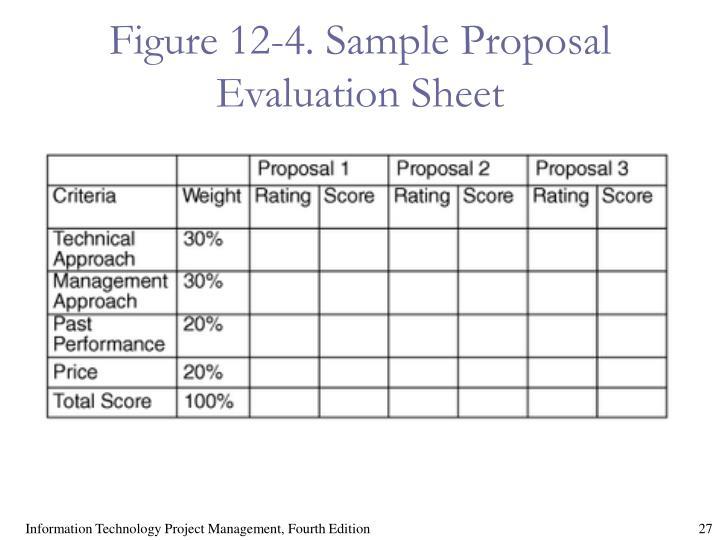 Figure 12-4. Sample Proposal Evaluation Sheet