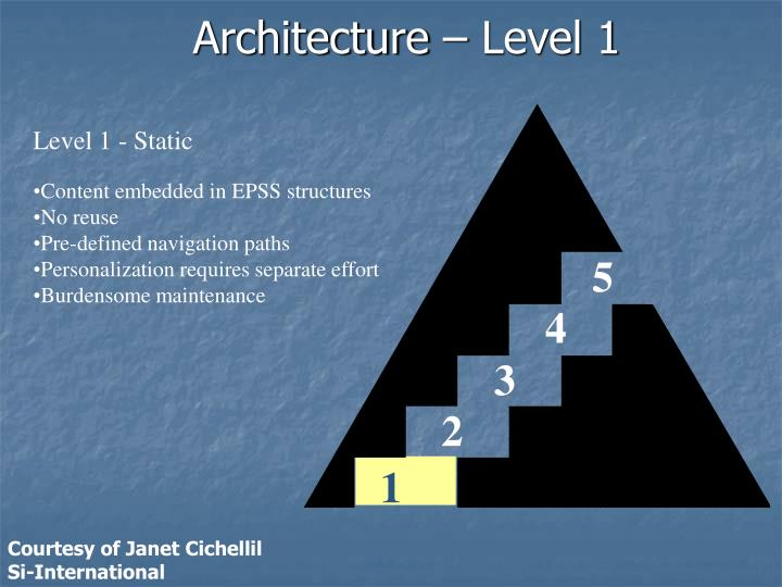 Architecture – Level 1