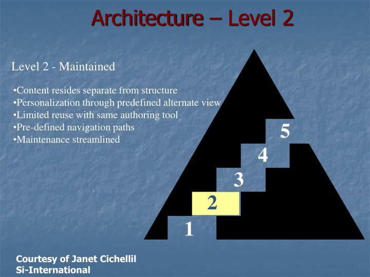 Architecture – Level 2