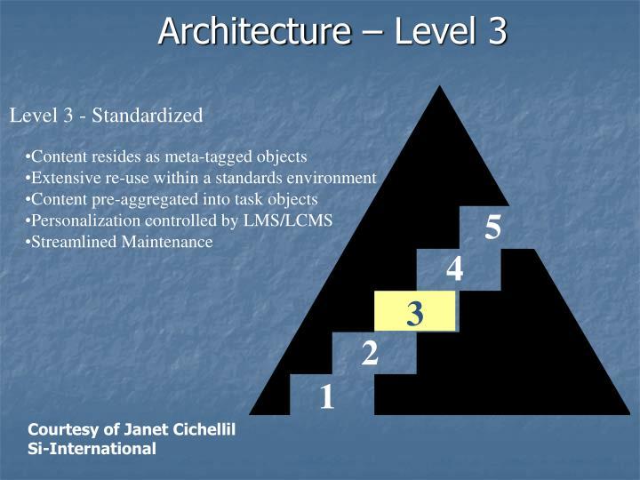 Architecture – Level 3