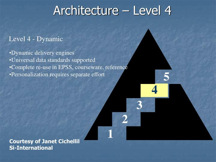 Architecture – Level 4