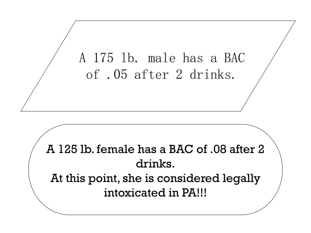 A 175 lb. male has a BAC of .05 after 2 drinks.