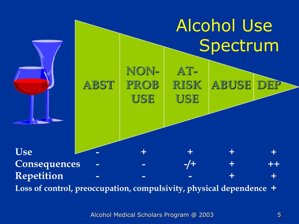 Alcohol Use       						Spectrum