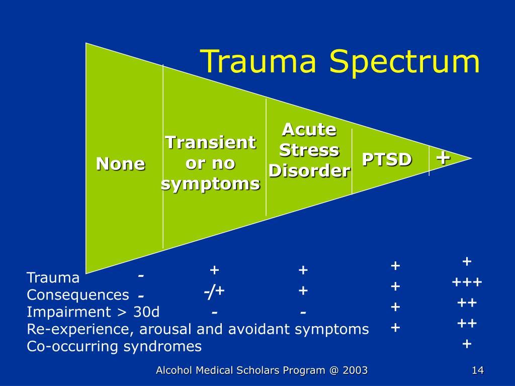 Trauma Spectrum