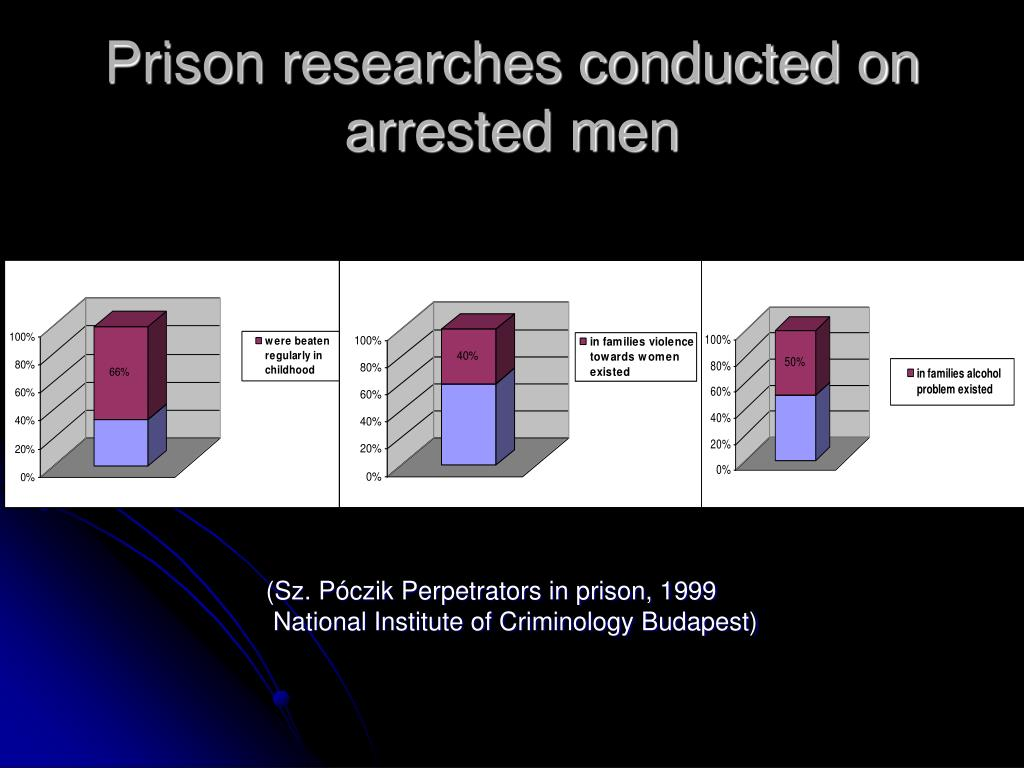 Prison researches conducted on arrested men