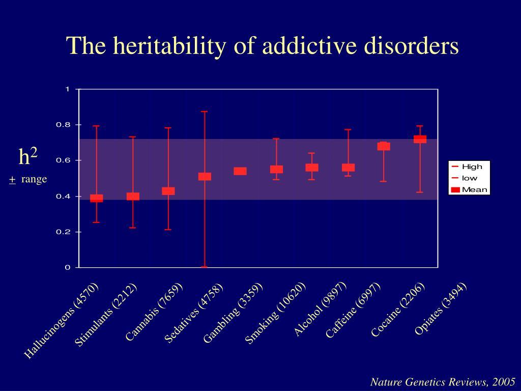 The heritability of addictive disorders