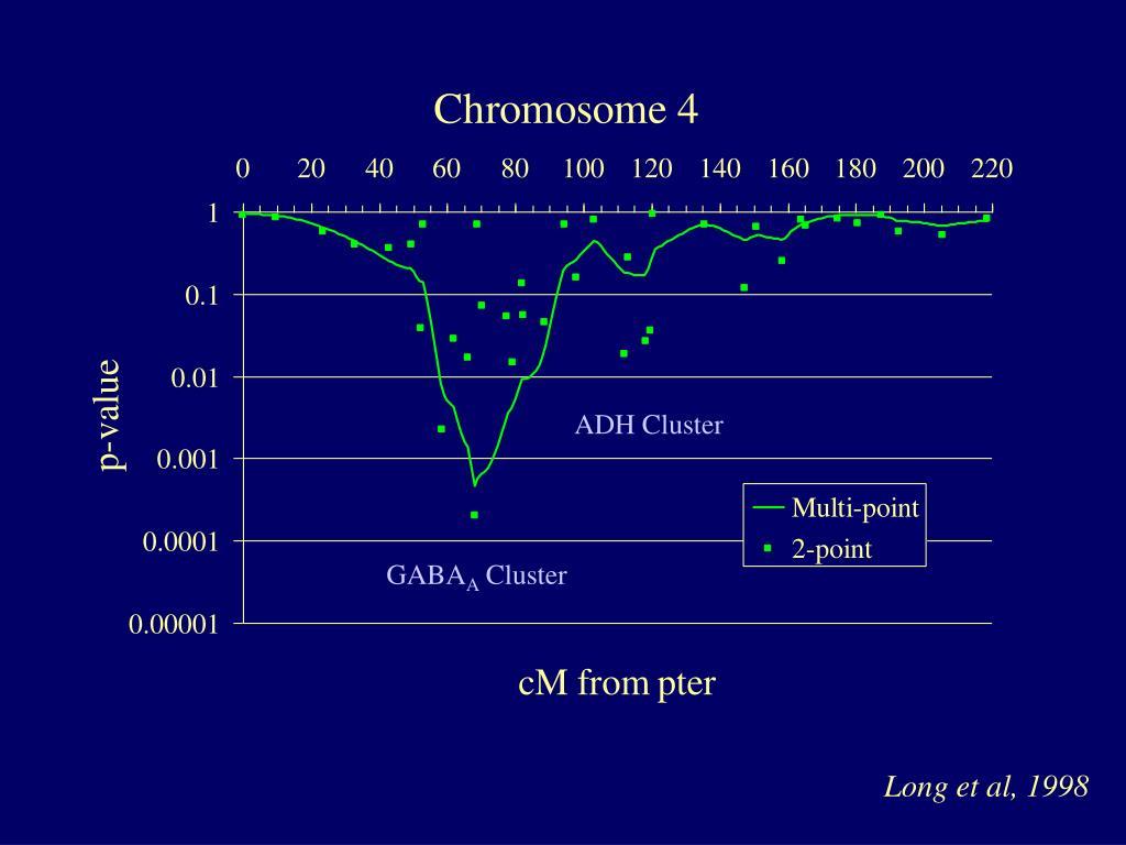 ADH Cluster