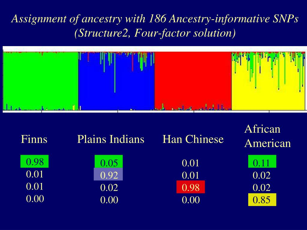 Assignment of ancestry with 186 Ancestry-informative SNPs