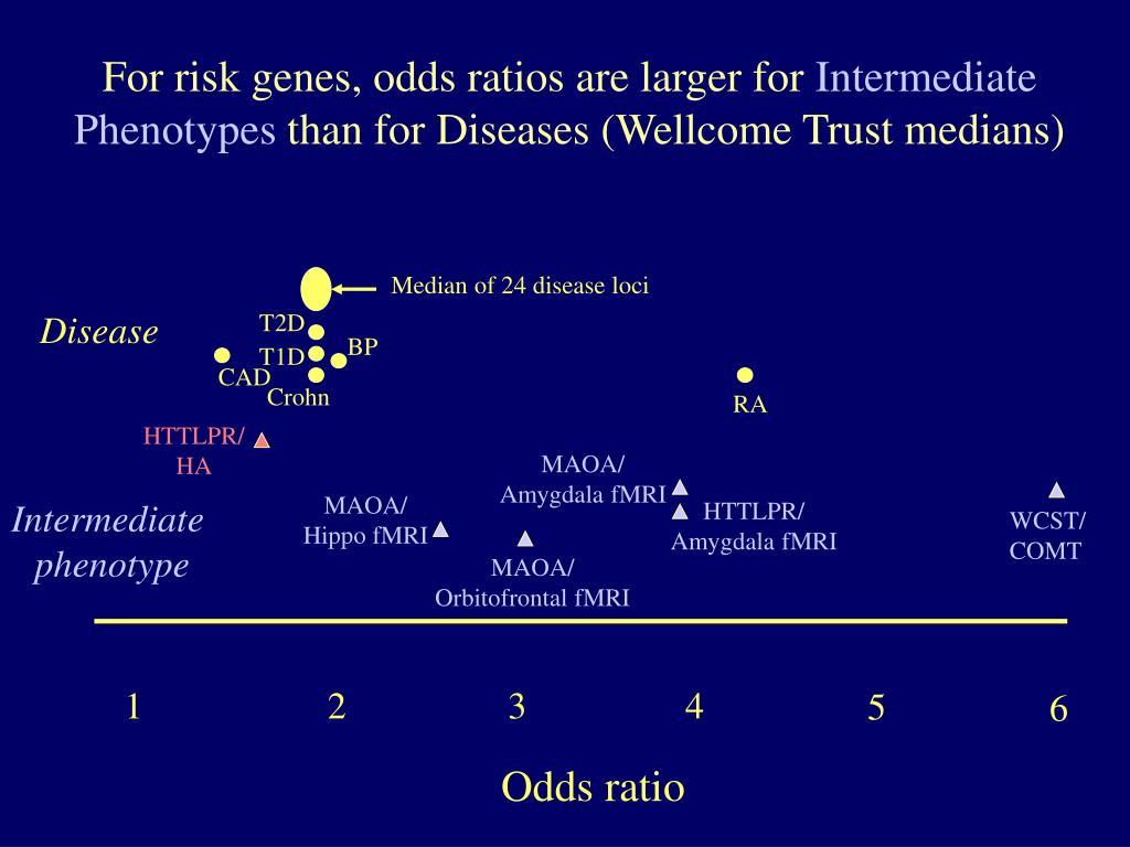 For risk genes, odds ratios