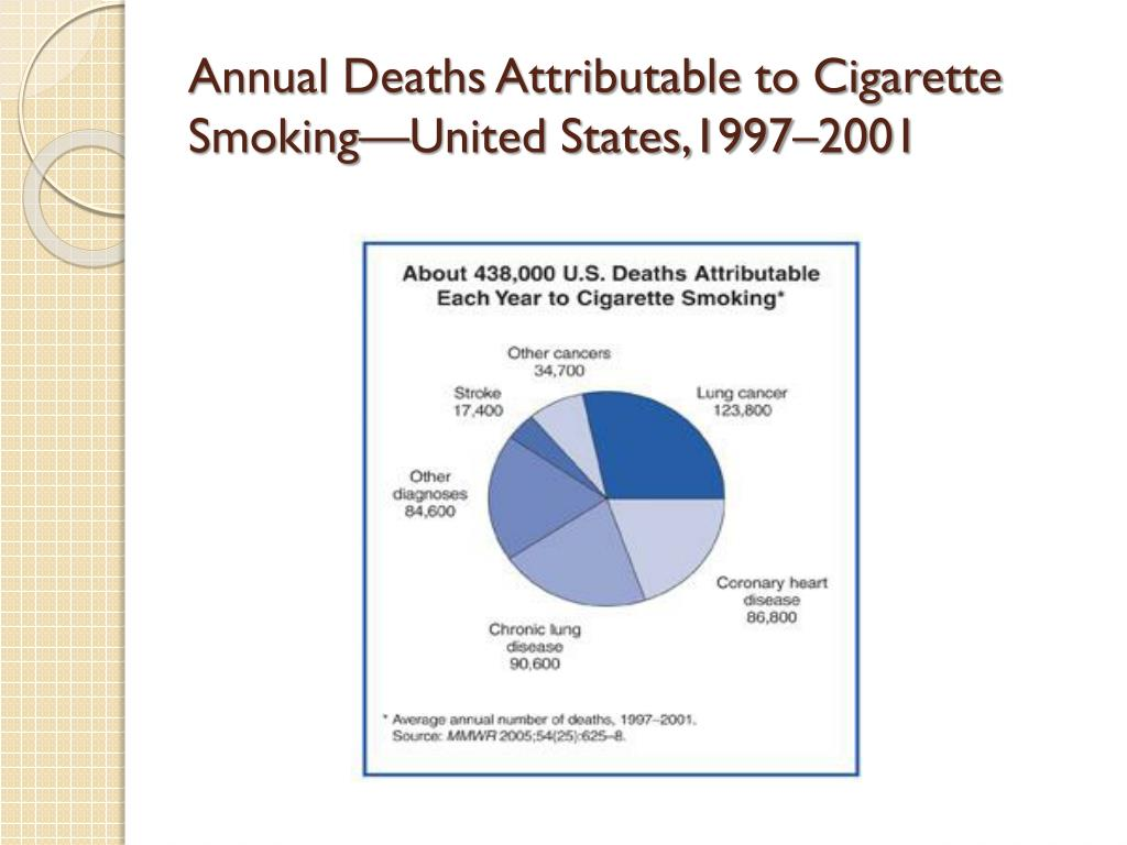 Annual Deaths Attributable to Cigarette Smoking—United States,1997–2001