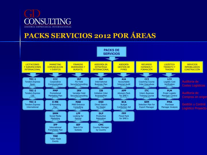 PACKS SERVICIOS 2012 POR ÁREAS