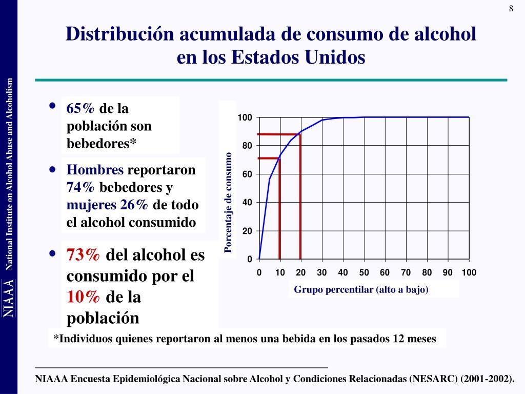NIAAA Encuesta Epidemiológica Nacional sobre Alcohol y Condiciones Relacionadas (NESARC) (2001-2002).