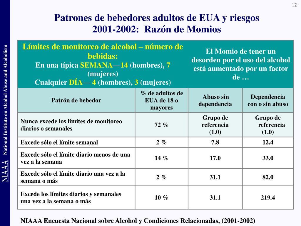 Patrones de bebedores adultos de EUA y riesgos