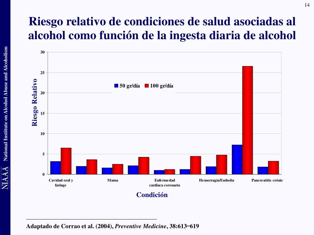Riesgo relativo de condiciones de salud asociadas al alcohol como función de la ingesta diaria de alcohol