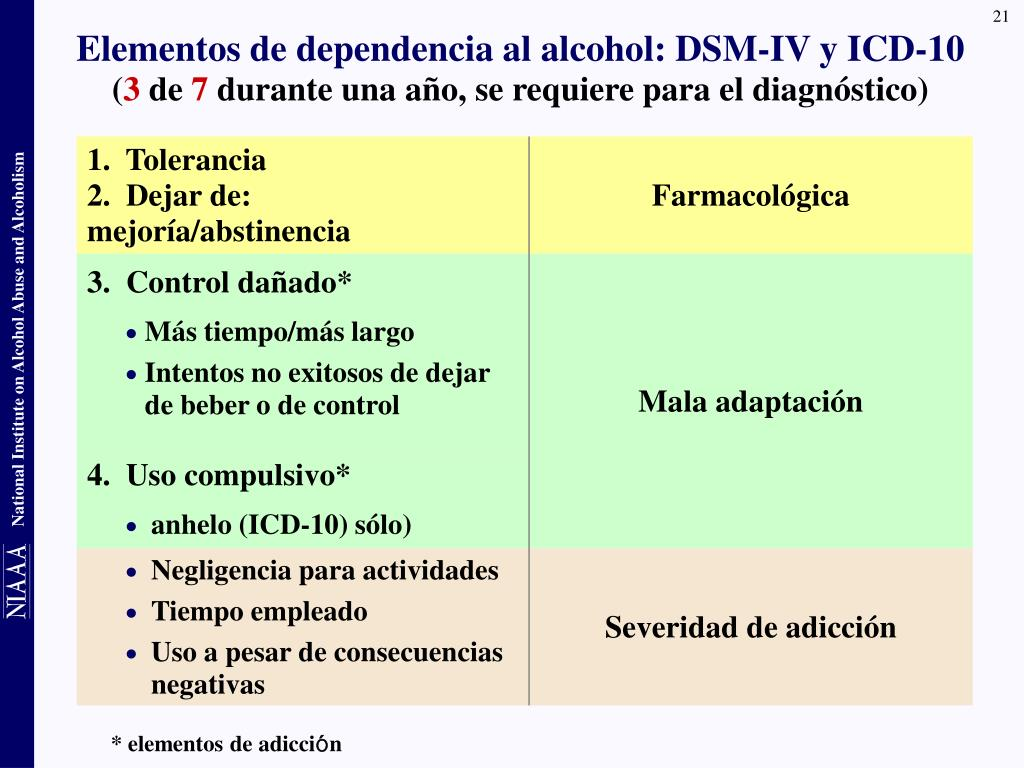 Elementos de dependencia al alcohol: DSM-IV y ICD-10
