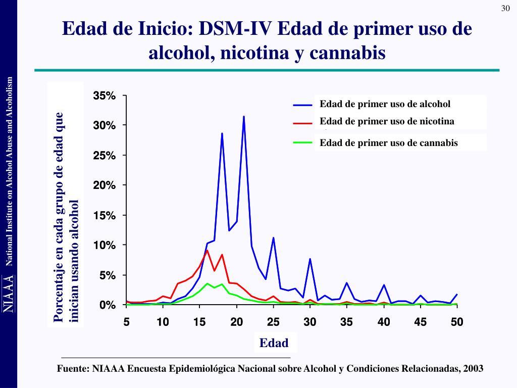 Fuente: NIAAA Encuesta Epidemiológica Nacional sobre Alcohol y Condiciones Relacionadas, 2003