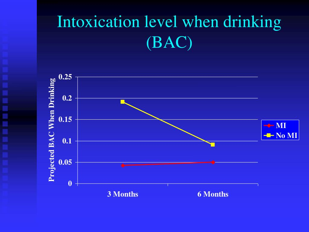 Intoxication level when drinking (BAC)