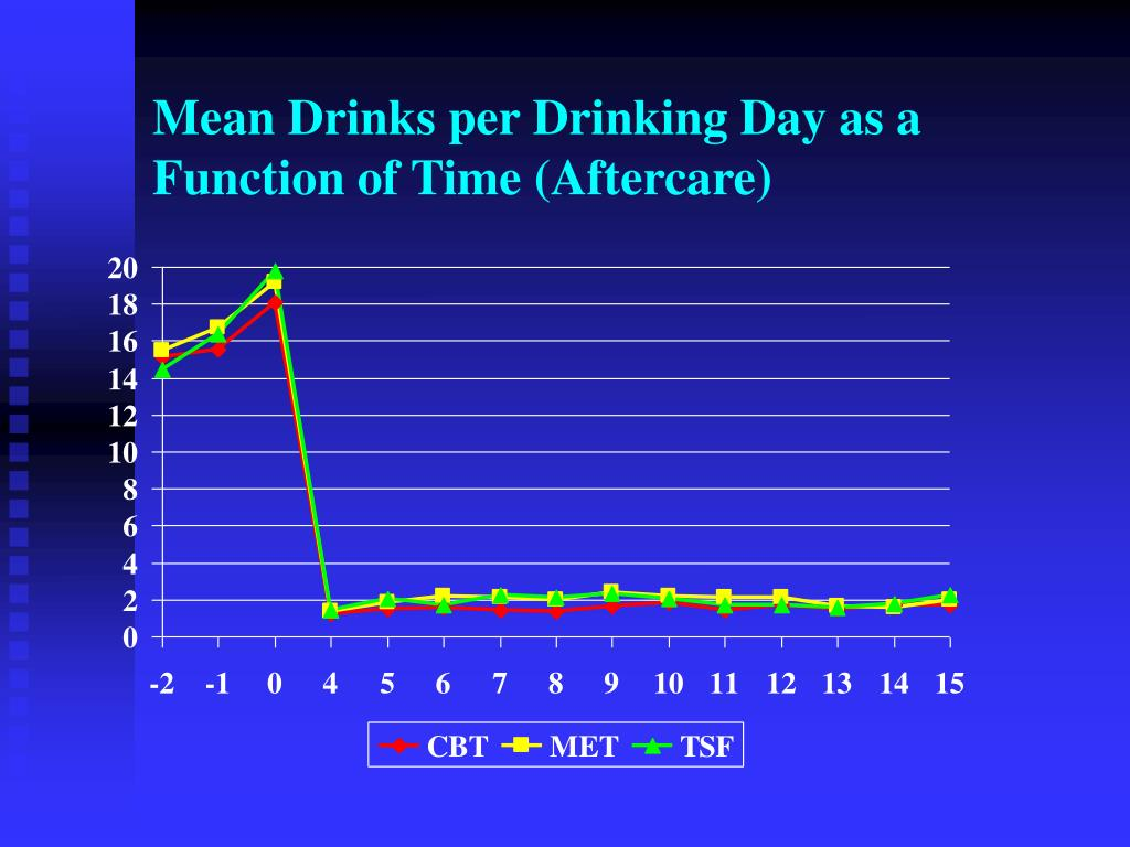 Mean Drinks per Drinking Day as a Function of Time (Aftercare)